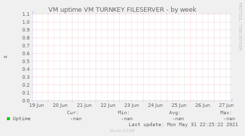 VM uptime VM TURNKEY FILESERVER