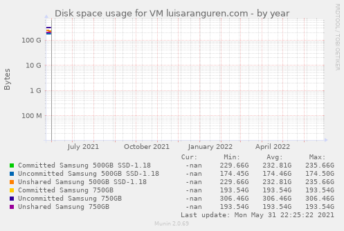 Disk space usage for VM luisaranguren.com