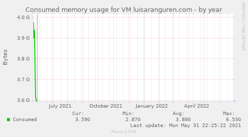 Consumed memory usage for VM luisaranguren.com