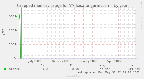 Swapped memory usage for VM luisaranguren.com