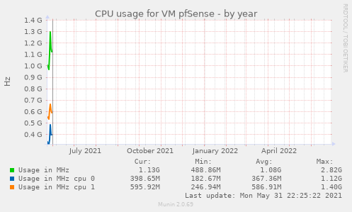 CPU usage for VM pfSense