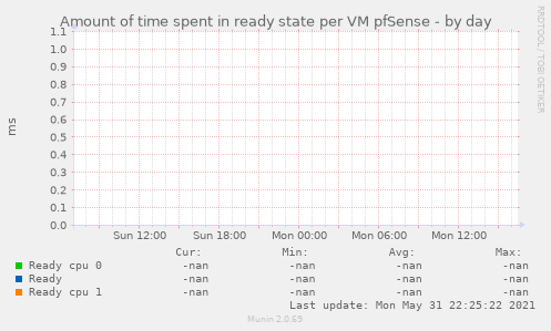 Amount of time spent in ready state per VM pfSense