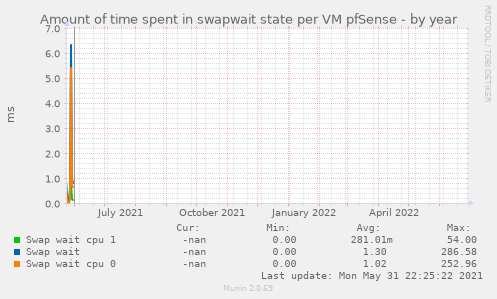 Amount of time spent in swapwait state per VM pfSense