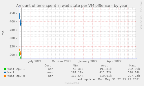 Amount of time spent in wait state per VM pfSense