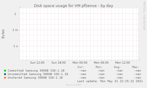 Disk space usage for VM pfSense
