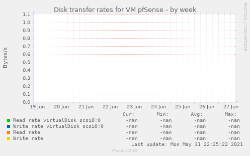 Disk transfer rates for VM pfSense
