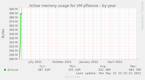 Active memory usage for VM pfSense