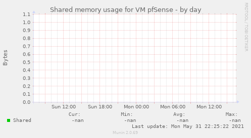 Shared memory usage for VM pfSense