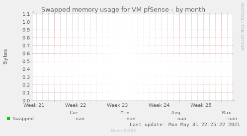 Swapped memory usage for VM pfSense
