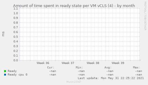Amount of time spent in ready state per VM vCLS (4)