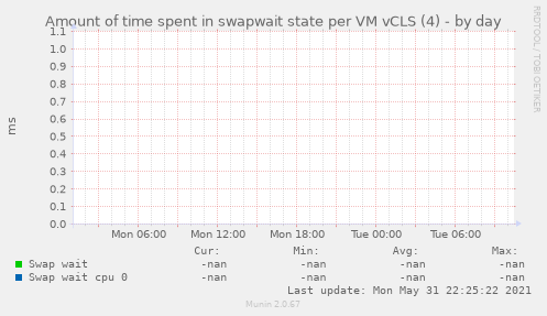 Amount of time spent in swapwait state per VM vCLS (4)