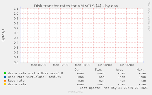 Disk transfer rates for VM vCLS (4)