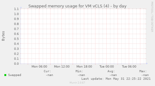 Swapped memory usage for VM vCLS (4)