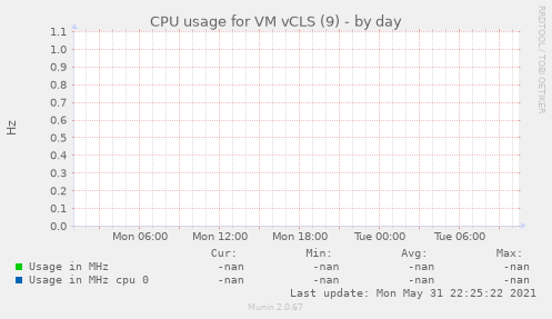CPU usage for VM vCLS (9)