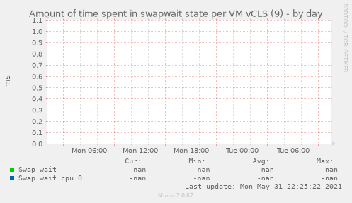 Amount of time spent in swapwait state per VM vCLS (9)