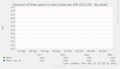 Amount of time spent in wait state per VM vCLS (9)