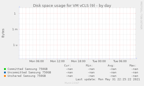 Disk space usage for VM vCLS (9)