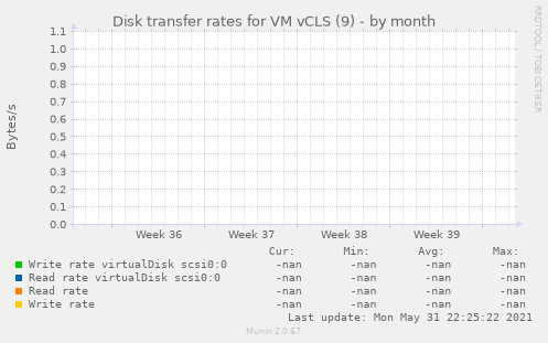 Disk transfer rates for VM vCLS (9)