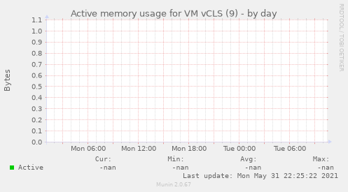 Active memory usage for VM vCLS (9)