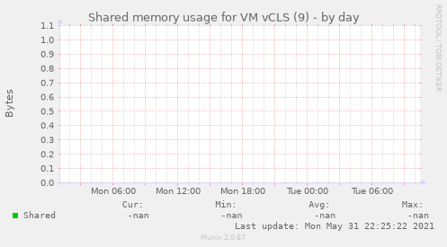 Shared memory usage for VM vCLS (9)