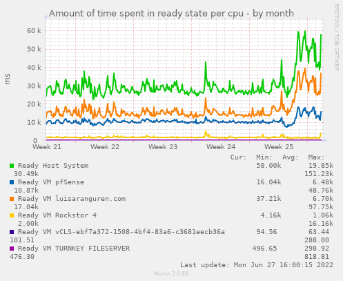 Amount of time spent in ready state per cpu