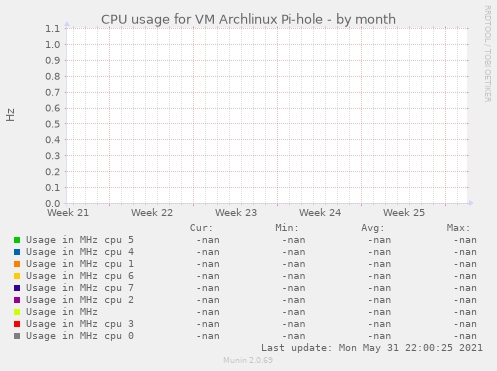 CPU usage for VM Archlinux Pi-hole