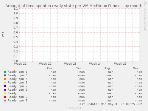 Amount of time spent in ready state per VM Archlinux Pi-hole