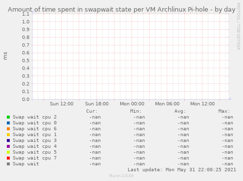 Amount of time spent in swapwait state per VM Archlinux Pi-hole