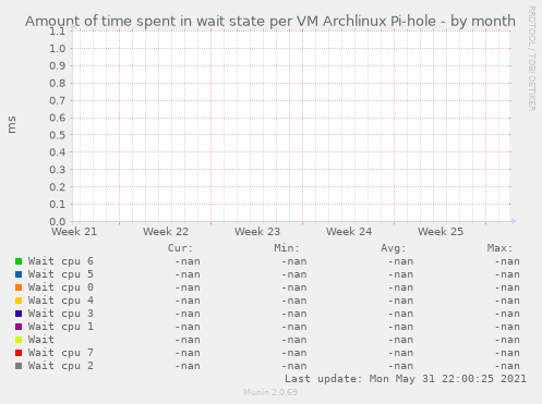 Amount of time spent in wait state per VM Archlinux Pi-hole
