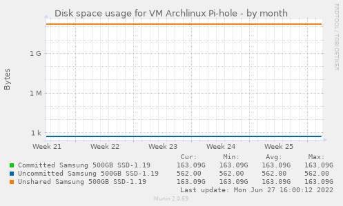 Disk space usage for VM Archlinux Pi-hole