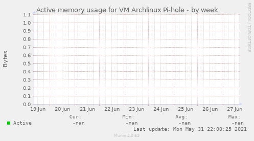 Active memory usage for VM Archlinux Pi-hole