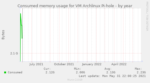 Consumed memory usage for VM Archlinux Pi-hole