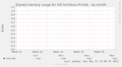 Shared memory usage for VM Archlinux Pi-hole