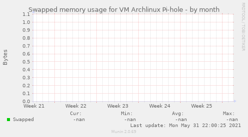 Swapped memory usage for VM Archlinux Pi-hole