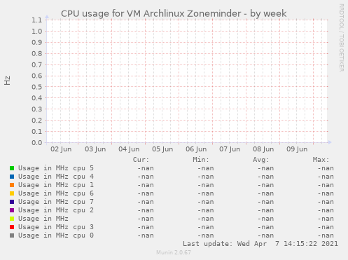 CPU usage for VM Archlinux Zoneminder