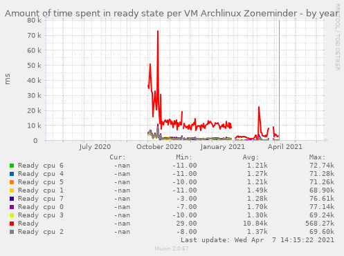 Amount of time spent in ready state per VM Archlinux Zoneminder