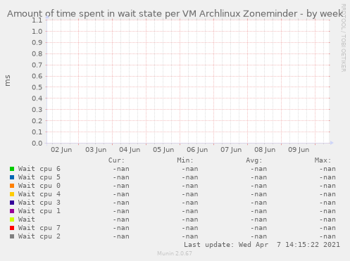Amount of time spent in wait state per VM Archlinux Zoneminder