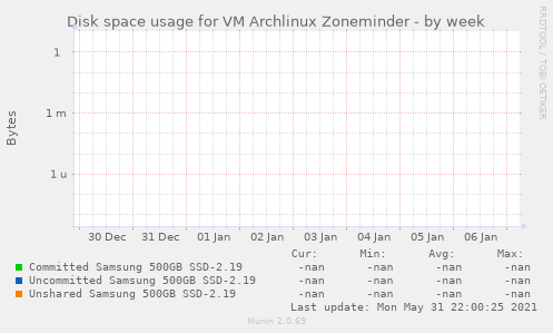 Disk space usage for VM Archlinux Zoneminder