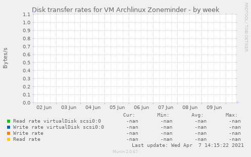 Disk transfer rates for VM Archlinux Zoneminder