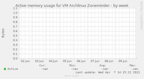 Active memory usage for VM Archlinux Zoneminder