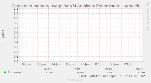 Consumed memory usage for VM Archlinux Zoneminder