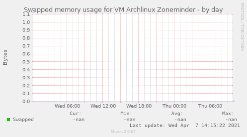 Swapped memory usage for VM Archlinux Zoneminder
