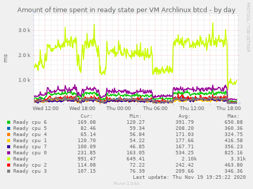 Amount of time spent in ready state per VM Archlinux btcd