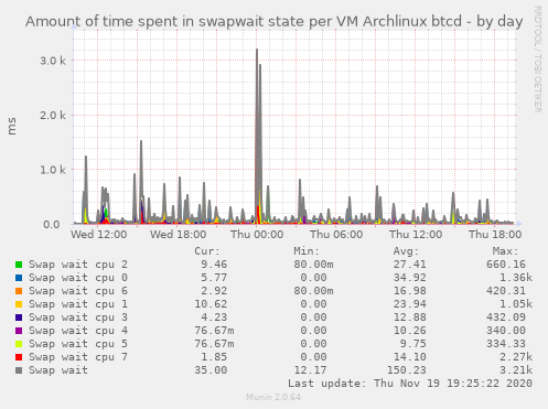 Amount of time spent in swapwait state per VM Archlinux btcd