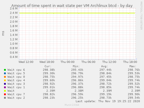 Amount of time spent in wait state per VM Archlinux btcd