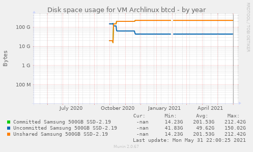 Disk space usage for VM Archlinux btcd