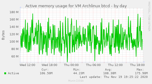 Active memory usage for VM Archlinux btcd
