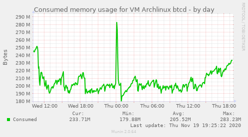 Consumed memory usage for VM Archlinux btcd