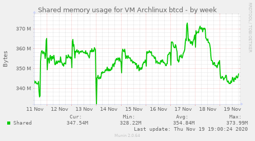 Shared memory usage for VM Archlinux btcd