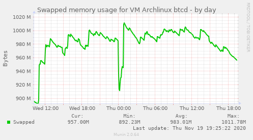 Swapped memory usage for VM Archlinux btcd